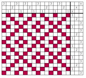 Schéma d'enfilage et séquence des peignes